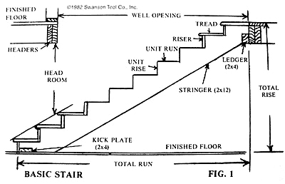 Basic Stairway Layout Swanson Tool Company
